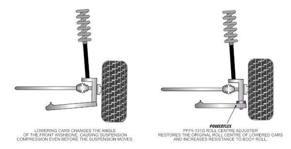 How Powerflex Roll Center Spacers Work R50 R52 R53 MINI Cooper