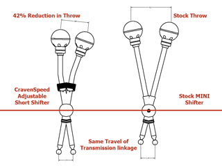 Cravenspeed Short Shifter Travel Chart R58 R59