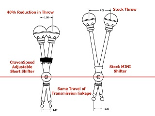 Cravenspeed Short Shifter Travel Chart F56